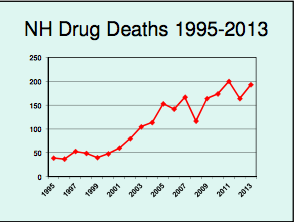 Drug deaths in 2014 exceeded 300.
