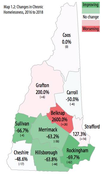 Report charts increase in NH homelessness, progress in prevention ...
