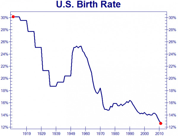 US Birth Rate 1919 to 2011